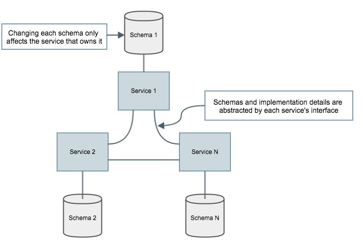 Microservices protect implementation details with interfaces
