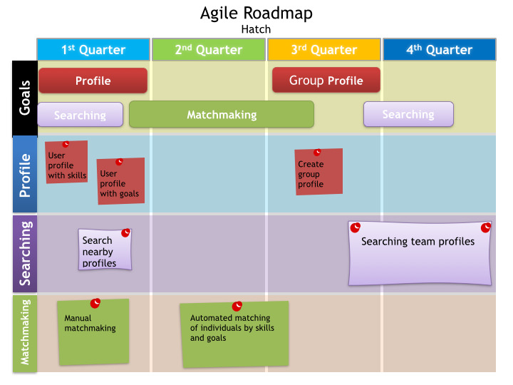 An Agile Roadmap detailing the feature set for Hatch