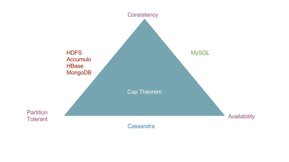 CapTheorem - HDFS Accumulo HBase MongoDB are Consistent and Partition Tolerant, Cassandra is Partition Tolerant and Available and MySQL is Consistent and Available