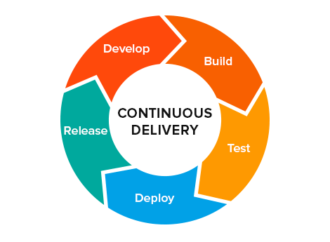 Continuous Delivery with Jenkins Pipeline