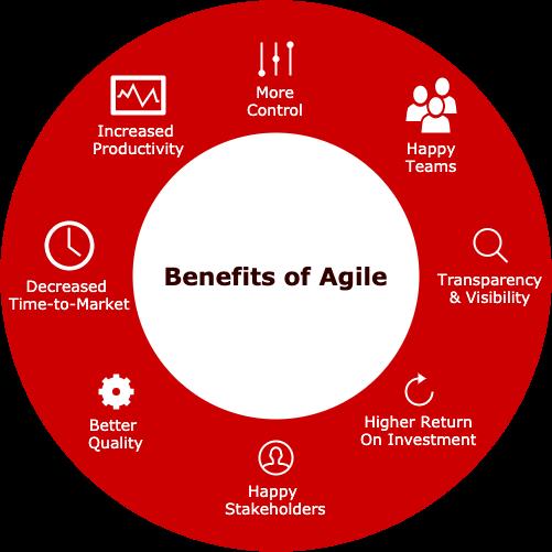 Benefits-of-Agile
