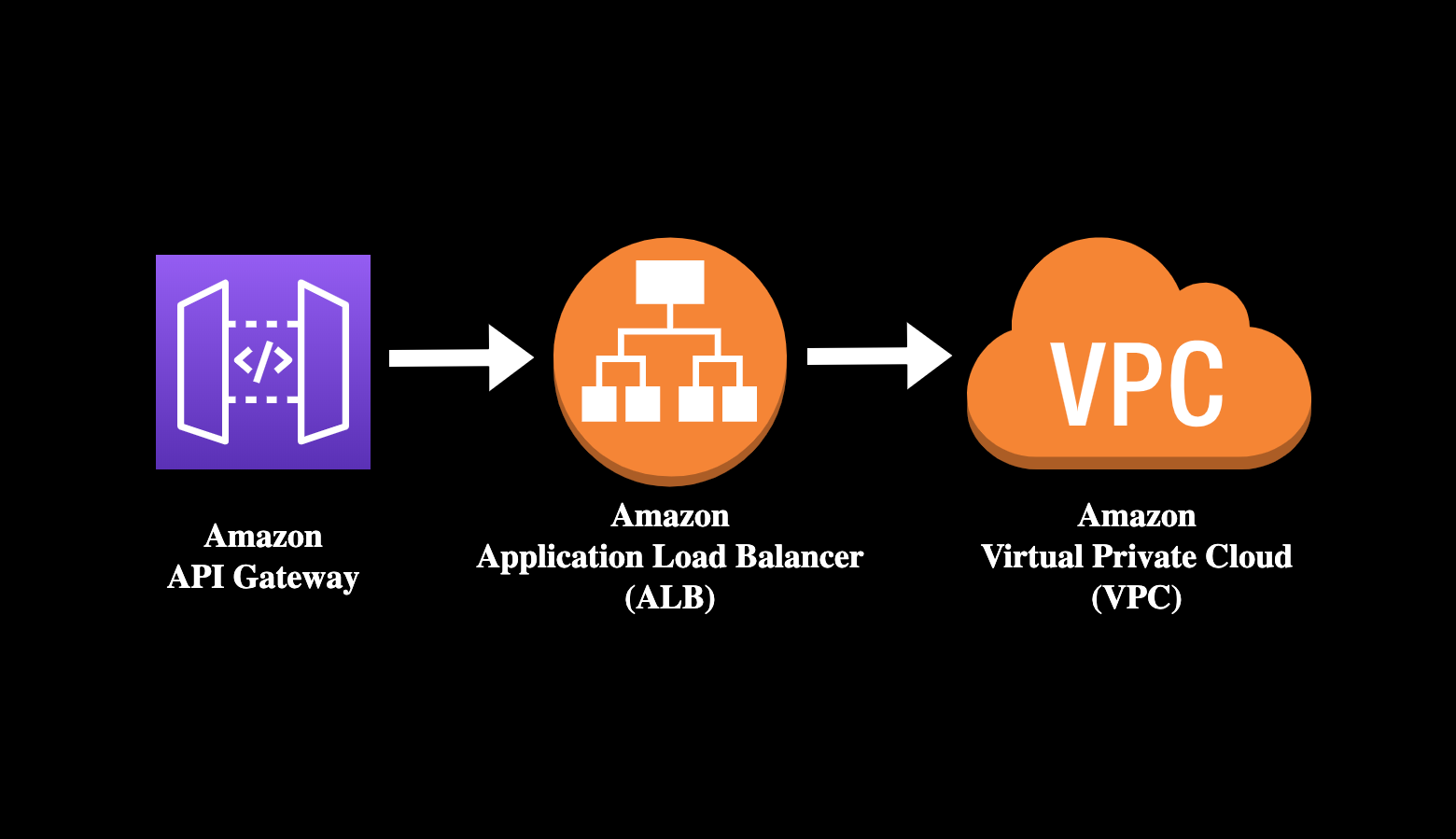 How to Connect an AWS API Gateway to a Private VPC Using an ALB